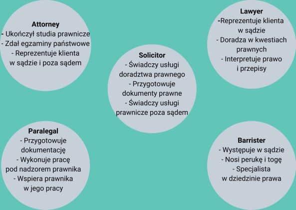 prawnik poangielsku - różnice
