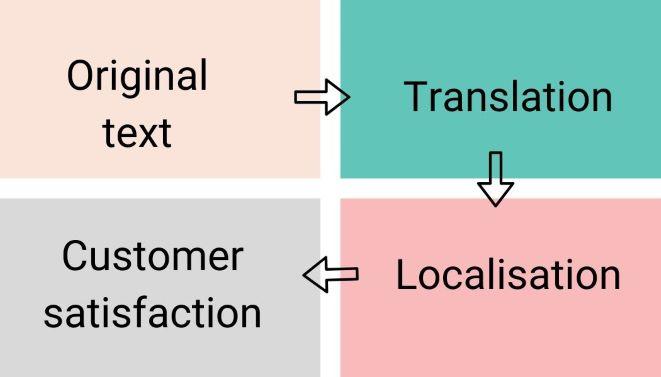 steps of localisation